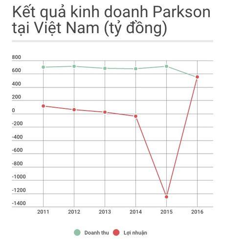 Duong kinh doanh huy hoang den bet bat cua Parkson Viet Nam - Anh 2