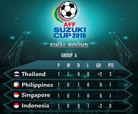 Thai Lan 0-0 Singapore (H1): Tuyen Thai thi dau be tac - Anh 1