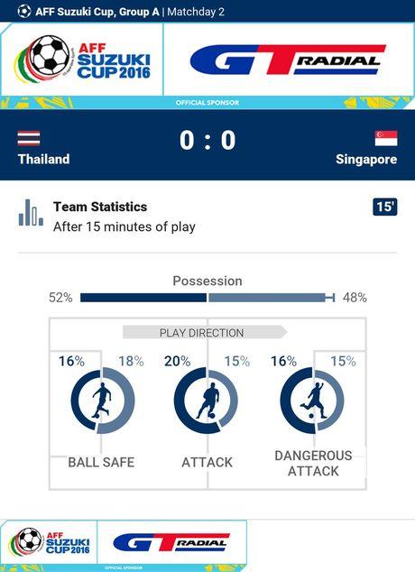 Thai Lan 0-0 Singapore (H1): Tuyen Thai thi dau be tac - Anh 2