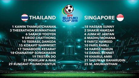 Thai Lan 0-0 Singapore (H1): Tuyen Thai thi dau be tac - Anh 8