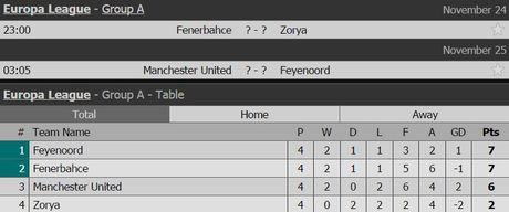 Mkhitaryan duoc trao co hoi o Europa League - Anh 2
