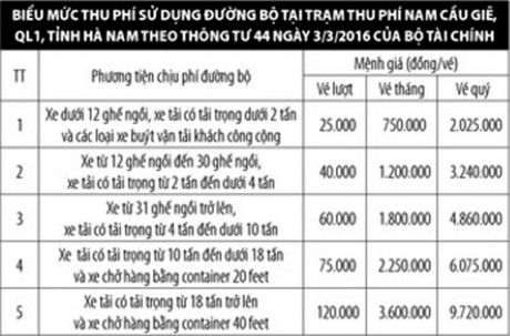 Chinh thuc thu phi du an BOT QL1 qua Ha Nam tu 24/11 - Anh 2