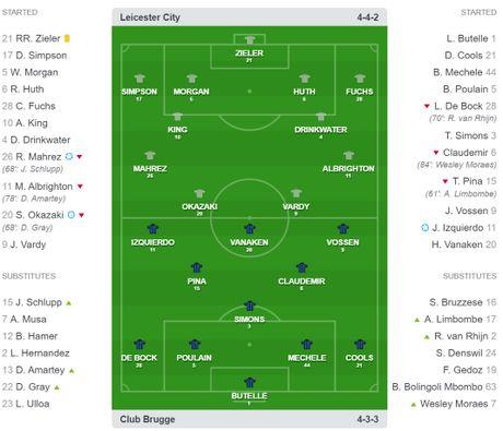 Vao vong 16 doi Champions League bang khong chien, Leicester ve nha giai quyet khung hoang - Anh 4