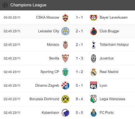 Vao vong 16 doi Champions League bang khong chien, Leicester ve nha giai quyet khung hoang - Anh 5