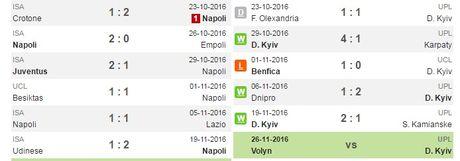02h45 ngay 24/11, Napoli vs Dynamo Kyiv: Cam bay tai San Paolo - Anh 2