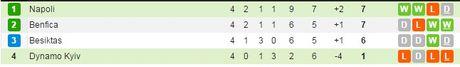 02h45 ngay 24/11, Napoli vs Dynamo Kyiv: Cam bay tai San Paolo - Anh 5