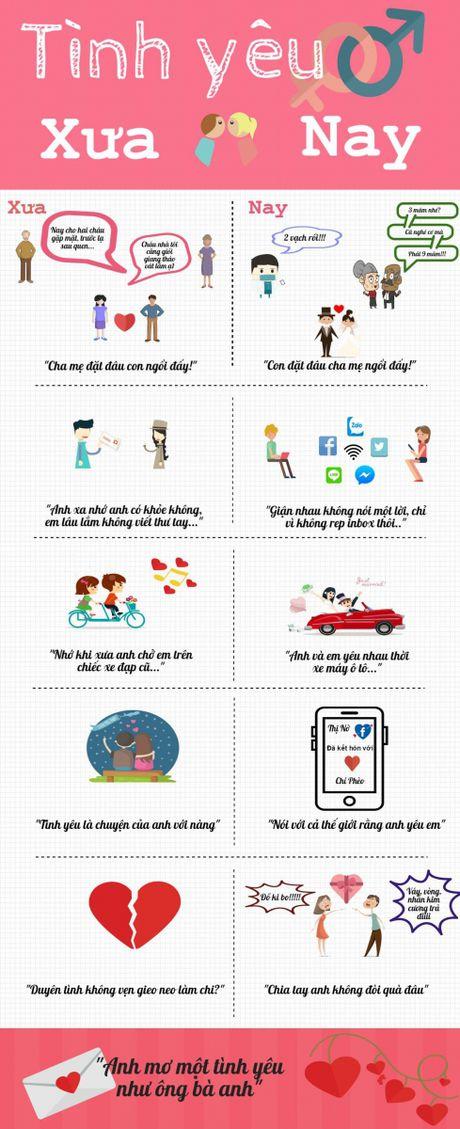 Infographic Tinh yeu thoi xua va nay - Anh 2