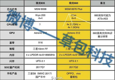 Galaxy S8 lap chip Snapdragon 835 se 'den' MWC 2017 - Anh 2
