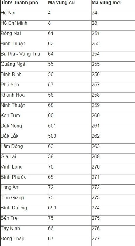 Danh sach 59 tinh thanh chuyen doi ma vung dien thoai co dinh - Anh 4