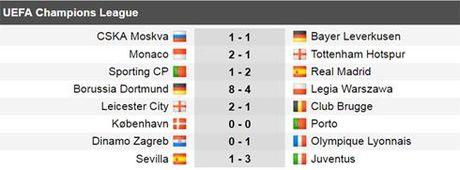 Ket qua bong da hom nay 23/11: Real va Dortmund huong tron niem vui - Anh 1