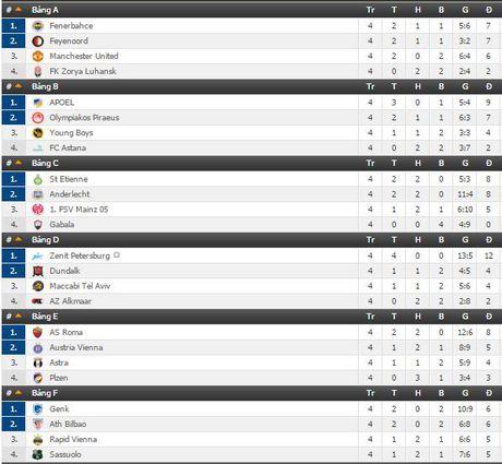 Lich tuong thuat truc tiep Europa League ngay 24/11 va 25/11 tren VTVcab - Anh 2