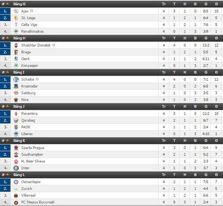 Lich tuong thuat truc tiep Europa League ngay 24/11 va 25/11 tren VTVcab - Anh 3