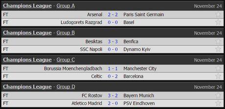 Ket qua Champions League ngay 24/11: Bayern Munich thua soc - Anh 2