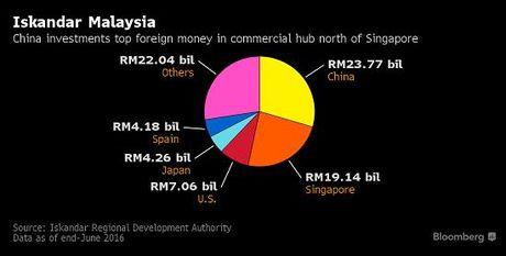 Sieu du an 100 ti USD cua Trung Quoc khien dan Singapore, Malaysia 'kinh hoang' - Anh 2