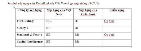 VietinBank duy tri xep hang tin nhiem cao nhat Nganh - Anh 3