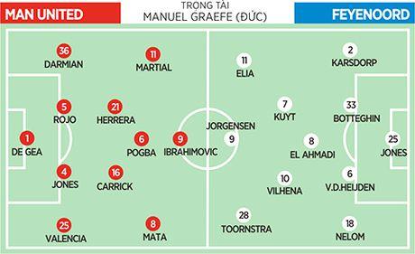 03h05 ngay 25/11, Man United - Feyenoord: Cu tan cong roi se co qua - Anh 1