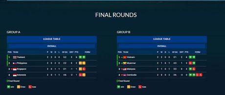 BXH AFF Cup 2016: DT Viet Nam nhat bang B - Anh 1