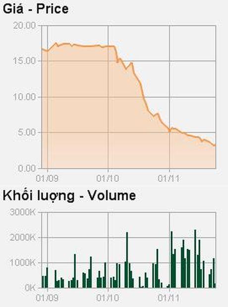 Co phieu giam 80%, Chu tich Le Xuan Nghia dang ky mua 1 trieu co phieu NHP - Anh 2