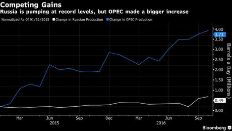 Nga: Thoa thuan dong bang la tat ca nhung gi OPEC co - Anh 1