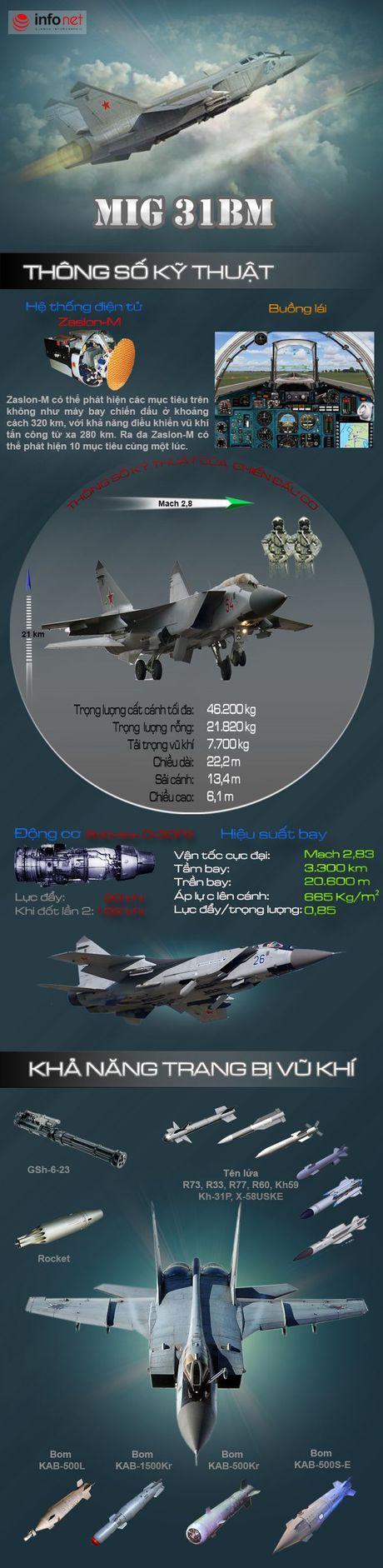 'Ma toc do' tiem kich danh chan MiG-31BM van chua co doi thu? - Anh 3