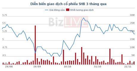 SHB: Chi gai 'bau' Hien chi mua vao 2 trieu co phieu - Anh 1