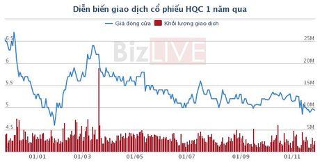 HQC: Gia dinh Chu tich HDQT tiep tuc tang ty le so huu co phan - Anh 1