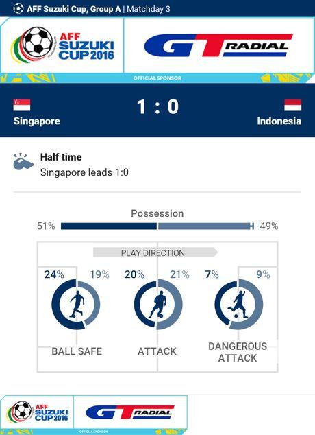 Indonesia doat ve ban ket AFF Cup cung Thai Lan - Anh 13