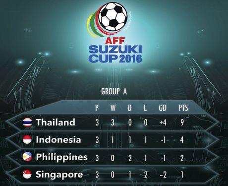 Indonesia doat ve ban ket AFF Cup cung Thai Lan - Anh 1