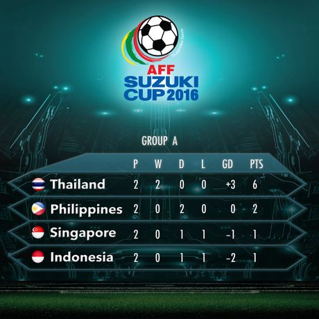 Indonesia doat ve ban ket AFF Cup cung Thai Lan - Anh 2