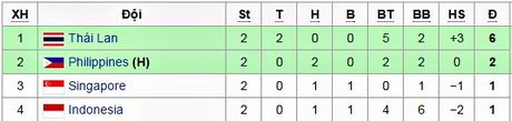 Link xem truc tiep Thai lan vs Philippines 19h00 ngay 25/11 - Anh 2