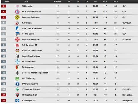Vong 12 Bundesliga: Leipzig tiep tuc tao soc - Anh 2