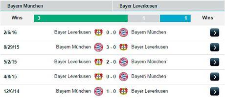 00h30 ngay 27/11, Bayern Munich vs Bayer Leverkusen: Trong con khung hoang - Anh 2