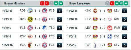 00h30 ngay 27/11, Bayern Munich vs Bayer Leverkusen: Trong con khung hoang - Anh 3