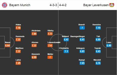 00h30 ngay 27/11, Bayern Munich vs Bayer Leverkusen: Trong con khung hoang - Anh 6