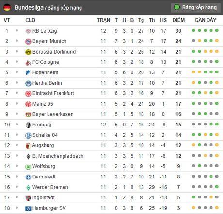 00h30 ngay 27/11, Bayern Munich vs Bayer Leverkusen: Trong con khung hoang - Anh 8