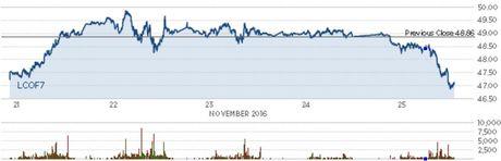 Gia dau giam 4% vi tro ngai trong dam phan cat san luong cua OPEC - Anh 4