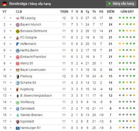 Doi bi ghet nhat nuoc Duc cung co vi tri so 1 Bundesliga - Anh 11