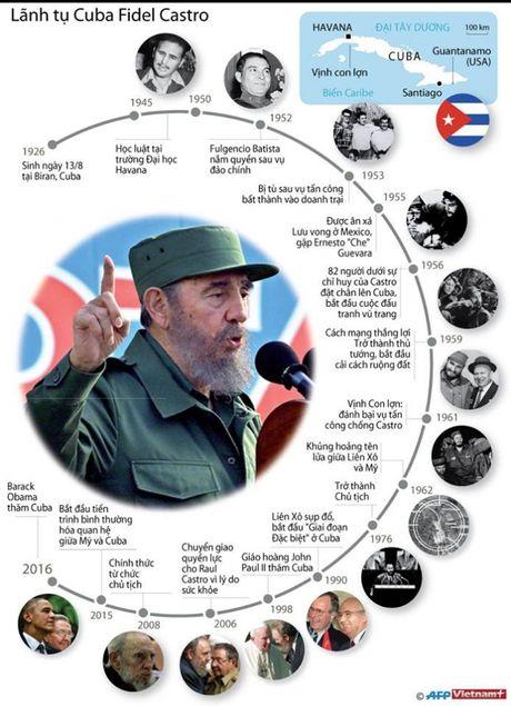 Nha lanh dao Fidel Castro qua doi o tuoi 90 - Anh 3