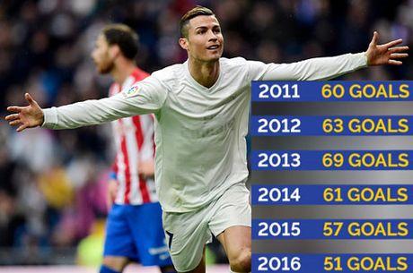 Lap cu dup, Ronaldo tao nen ky luc ghi ban moi - Anh 1