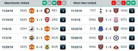 23h30 ngay 27/11, Manchester United vs West Ham: Bay sap tai Old Trafford - Anh 2