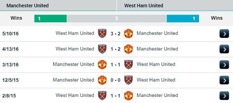 23h30 ngay 27/11, Manchester United vs West Ham: Bay sap tai Old Trafford - Anh 3