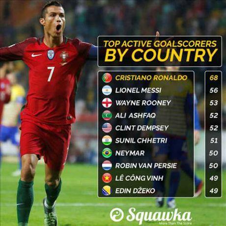 "Xem Neymar ""chi la muoi"", bao gio Cong Vinh vuot Ronaldo, Messi? - Anh 1"