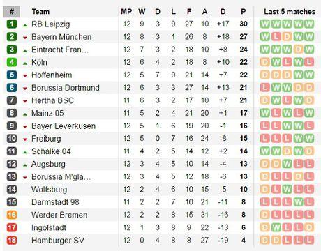 Bayern cat mach khong thang, Ancelotti tho phao - Anh 3