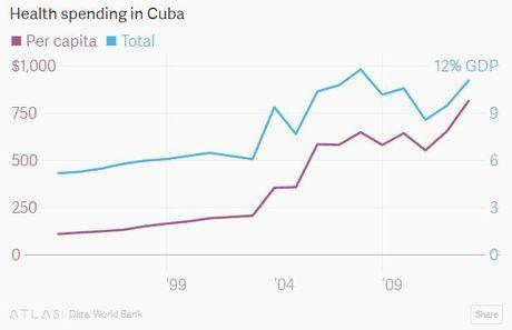 Cuba va cac con so duoi thoi ong Fidel Castro - Anh 2