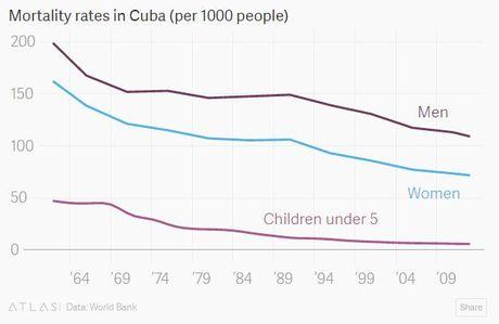 Cuba va cac con so duoi thoi ong Fidel Castro - Anh 4