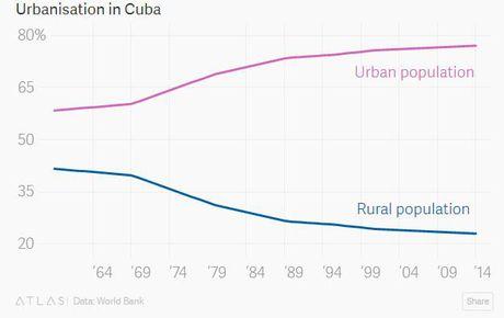 Cuba va cac con so duoi thoi ong Fidel Castro - Anh 5