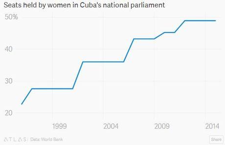 Cuba va cac con so duoi thoi ong Fidel Castro - Anh 6