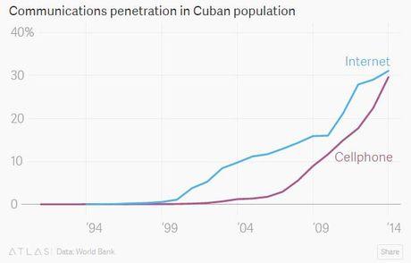 Cuba va cac con so duoi thoi ong Fidel Castro - Anh 7