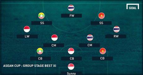 Doi hinh tieu bieu vong bang AFF Cup 2016: Ngoc Hai va Cong Vinh gop mat - Anh 1