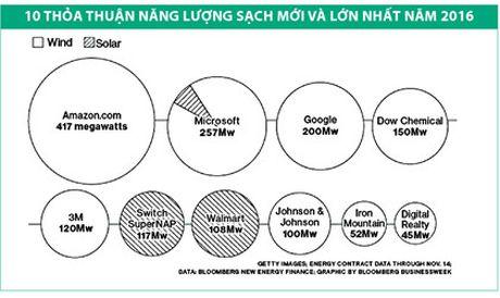 "Cac ""ong lon"" dua dau tu nang luong sach - Anh 1"